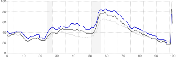 Sumter, South Carolina monthly unemployment rate chart